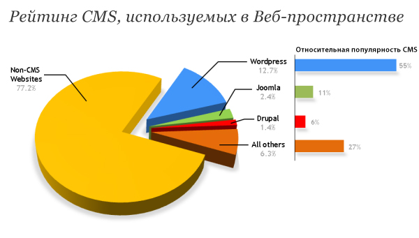 Процентное соотношение использование движков по всему миру