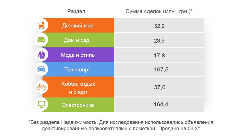 Пример продаж по Украине. ТОЛЬКО учтенные продажи